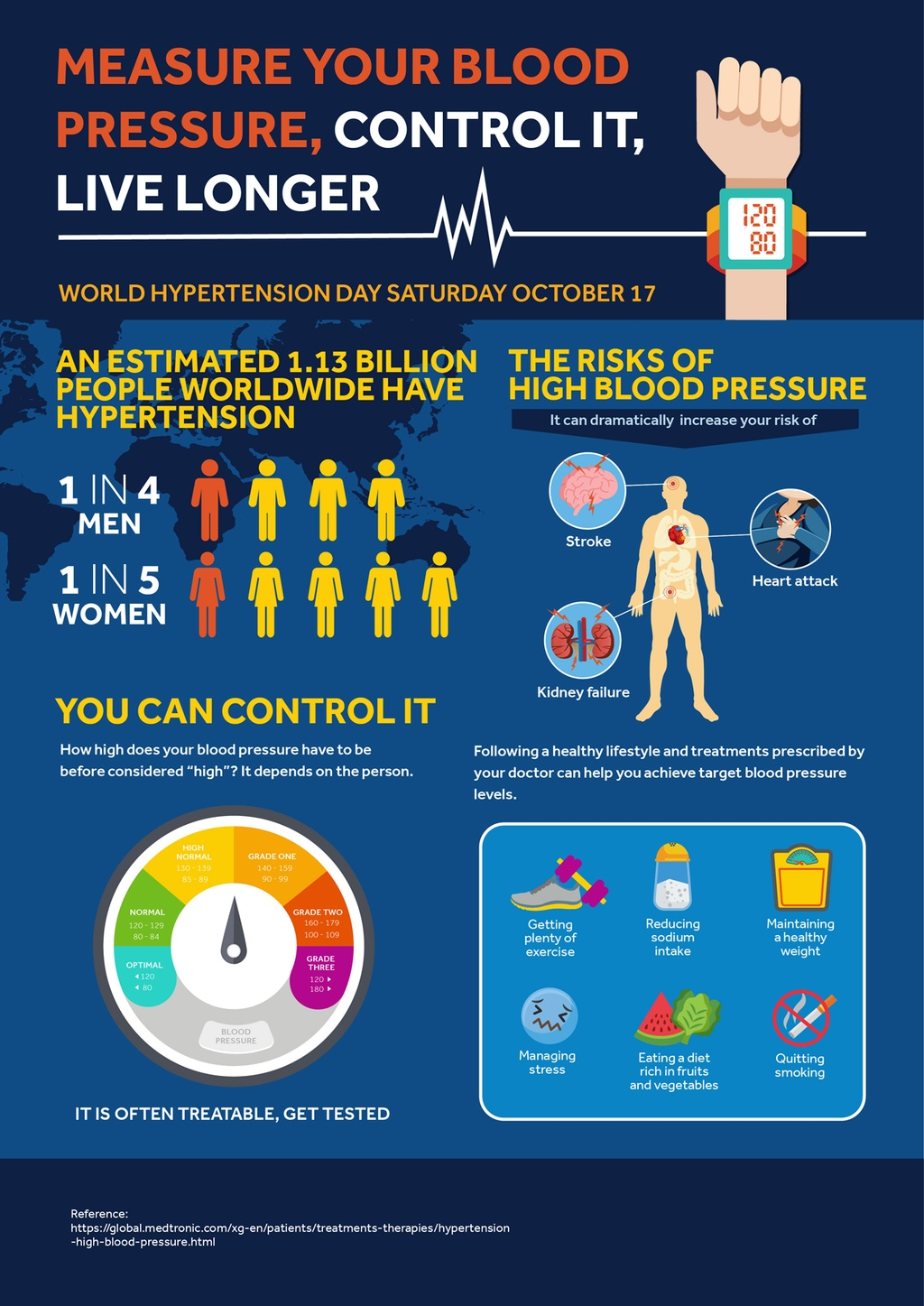 Measure Your Blood Pressure Control It Live Longer No Logo